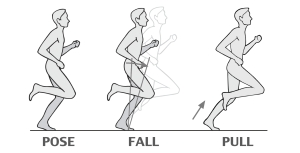 Pose Method of Running Rehoboth Beach